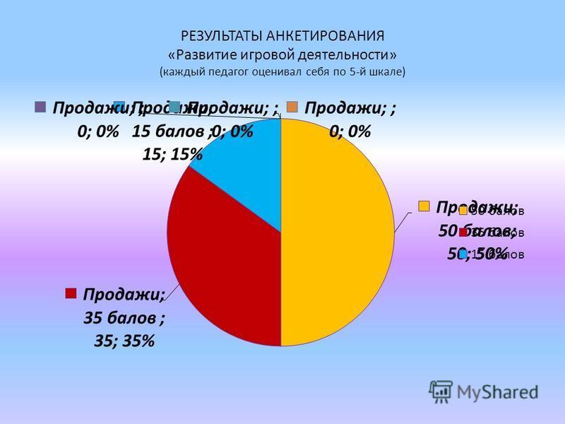 РЕЗУЛЬТАТЫ АНКЕТИРОВАНИЯ «Развитие игровой деятельности» (каждый педагог оценивал себя по 5-й шкале)