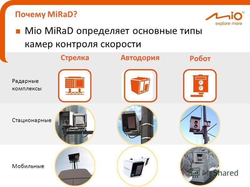 Почему MiRaD? Mio MiRaD определяет основные типы камер контроля скорости Радарные комплексы Стационарные Мобильные Робот Автодория Стрелка