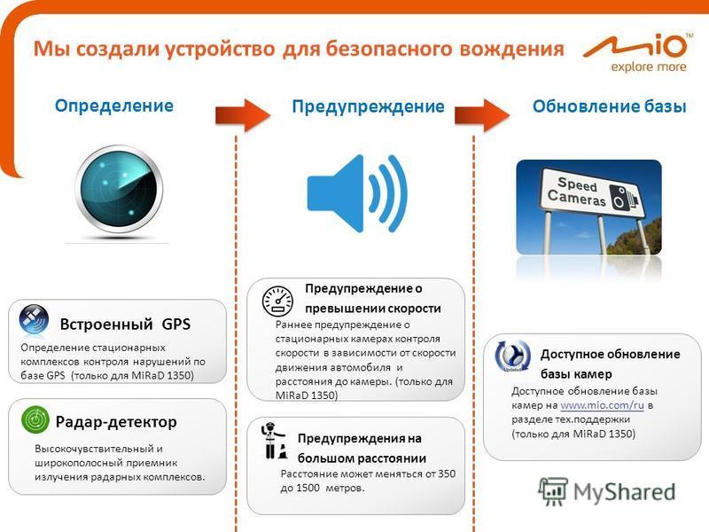 Мы создали устройство для безопасного вождения Определение Предупреждение Обновление базы Доступное обновление базы камер на www.mio.com/ru в разделе тех.поддержки (только для MiRaD 1350)www.mio.com/ru Доступное обновление базы камер Определение стац