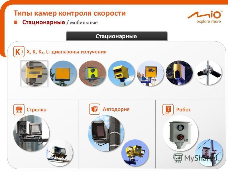 СтрелкаX, K, K a, L- диапазоны излучения АвтодорияРобот Стационарные Типы камер контроля скорости Стационарные / мобильные