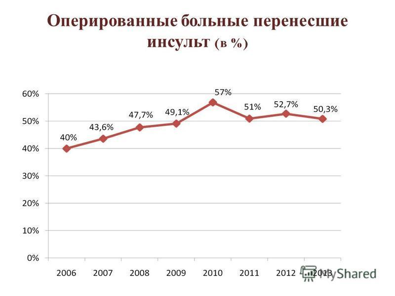 В 2013 году из 314 оперированных больных 158 (50,3%) перенесли ишемический инсульт в анамнезе n=129n=22n=7