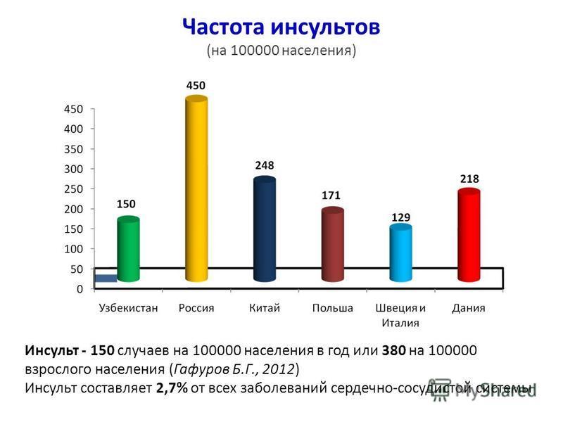 Болезни системы кровообращения (на 100 000 населения) 5065 5133 5464 Министерство Здравоохранения Республики Узбекистан Институт Здоровья и медицинской статистики, 2012
