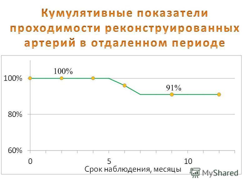 Отдаленные результаты (n=1483, наблюдение до 5 лет) Осложнения Степень СМНВсего IIIIIIIV Инсульт в ипсалатеральной стороне -1,6%2,7%3,3%2,7% Инсульт в контралатеральной стороне --8,9%8,6%8,3% Инсульт+летальность -1,6%1,8%2,7%2,8% ОИМ 2,9%4,4%6,6%7,8%