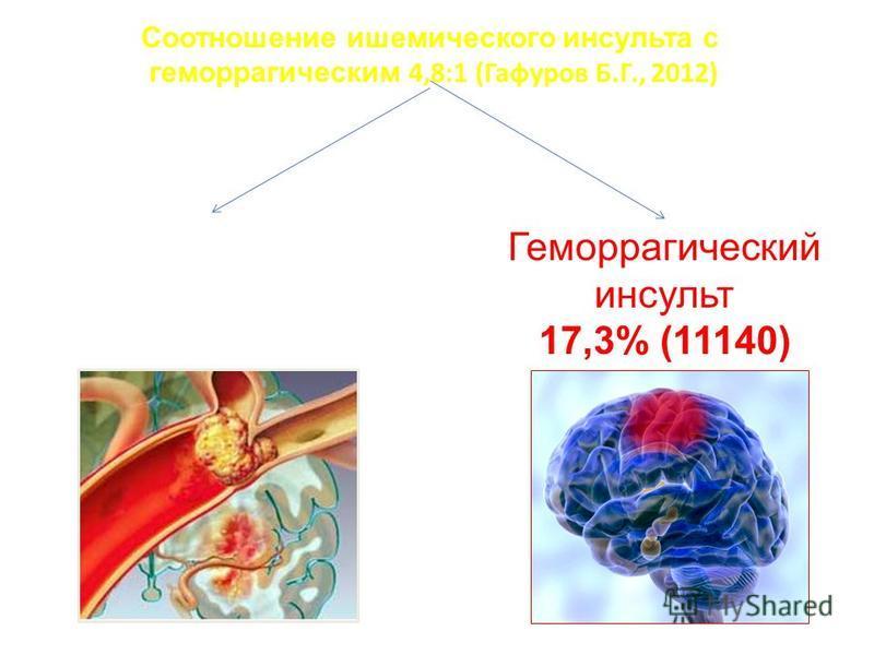 В УЗБЕКИСТАНЕ в 2012 году У ЧЕЛОВЕК развился инсульт (Гафуров Б.Г., 2012) 64400