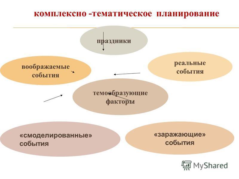 комплексно -тематическое планирование темообразующие факторы «заражающие» события праздники реальные события воображаемые события «смоделированные» события