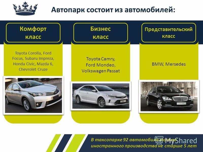 Автопарк состоит из автомобилей: Toyota Corolla, Ford Focus, Subaru Impreza, Honda Civic, Mazda 6, Chevrolet Cruze Toyota Camry, Ford Mondeo, Volkswagen Passat BMW, Mersedes Комфорт класс Бизнес класс Представительский класс В таксопарке 92 автомобил