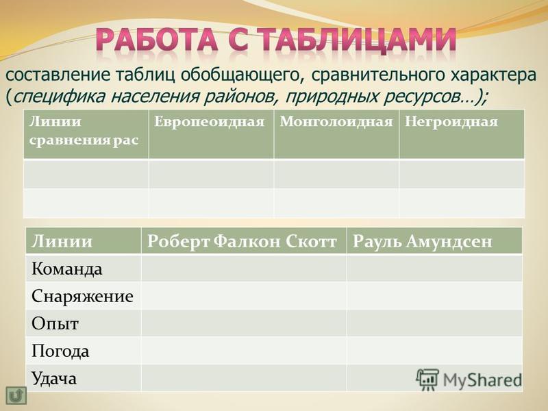Линии сравнения рас Европеоидная МонголоиднаяНегроидная Линии Роберт Фалкон Скотт Рауль Амундсен Команда Снаряжение Опыт Погода Удача составление таблиц обобщающего, сравнительного характера (специфика населения районов, природных ресурсов…);