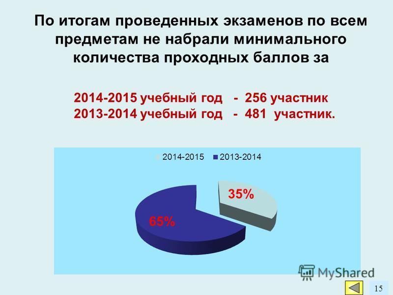 15 По итогам проведенных экзаменов по всем предметам не набрали минимального количества проходных баллов за 2014-2015 учебный год - 256 участник 2013-2014 учебный год - 481 участник.