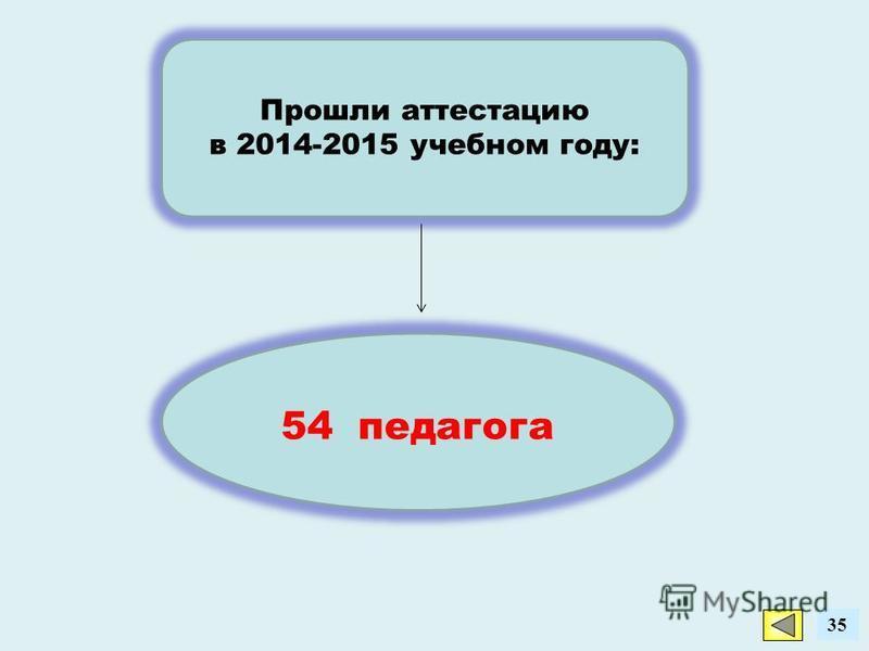 35 Прошли аттестацию в 2014-2015 учебном году: 54 педагога