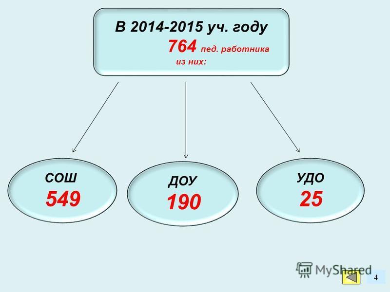 4 В 2014-2015 уч. году 764 пед. работника из них: УДО 25 ДОУ 190 СОШ 549