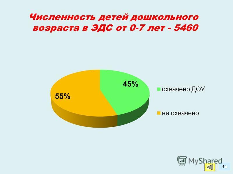 44 Численность детей дошкольного возраста в ЭДС от 0-7 лет - 5460