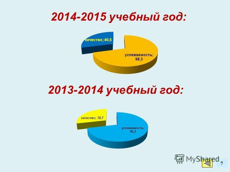 7 2014-2015 учебный год: 2013-2014 учебный год: