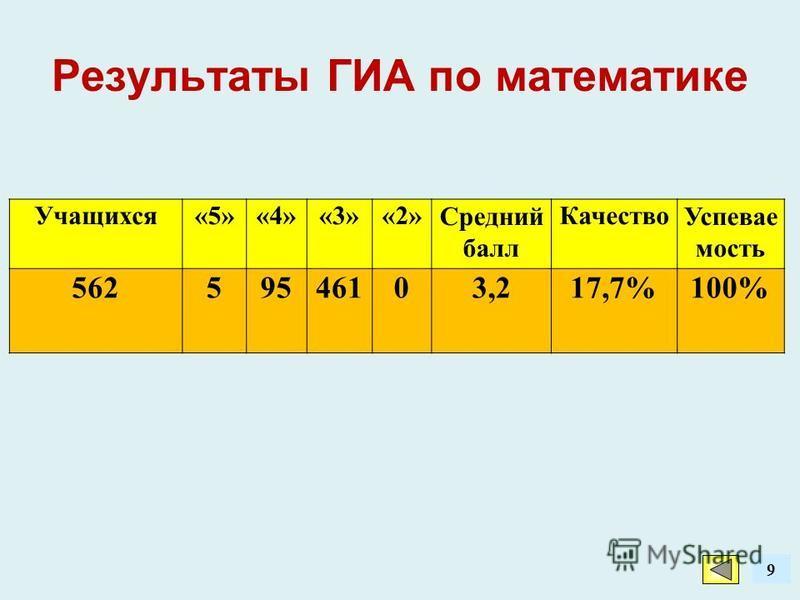 9 Результаты ГИА по математике Учащихся«5»«4»«3»«2»Средний балл Качество Успевае мость 56259546103,217,7%100%