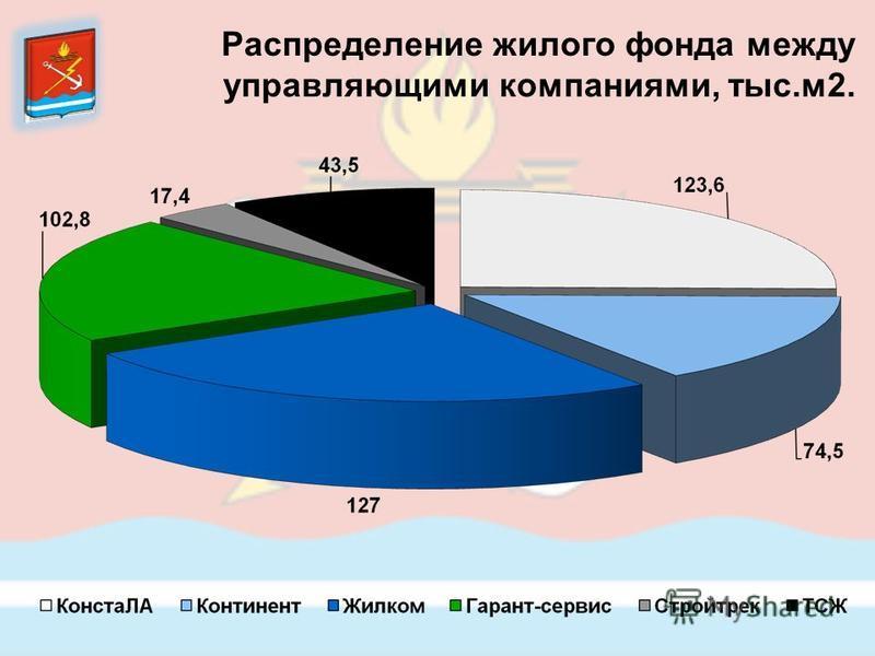 Распределение жилого фонда между управляющими компаниями, тыс.м 2.