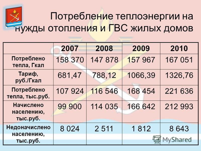 Потребление теплоэнергии на нужды отопления и ГВС жилых домов 2007200820092010 Потреблено тепла, Гкал 158 370147 878157 967167 051 Тариф, руб./Гкал 681,47788,121066,391326,76 Потреблено тепла, тыс.руб. 107 924116 546168 454221 636 Начислено населению