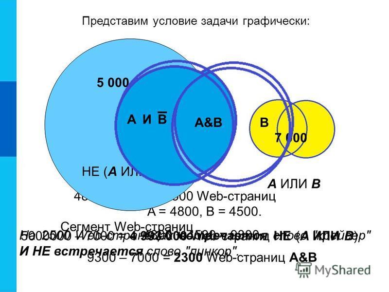 5000000 – 7000 = 4 993 000 Web-страниц НЕ (А ИЛИ В) A = 4800, B = 4500. 4800 + 4500 = 9300 4800 – 2300 = 2500 Web-страниц Представим условие задачи графически: На 2500 Web-страницах встречается слово