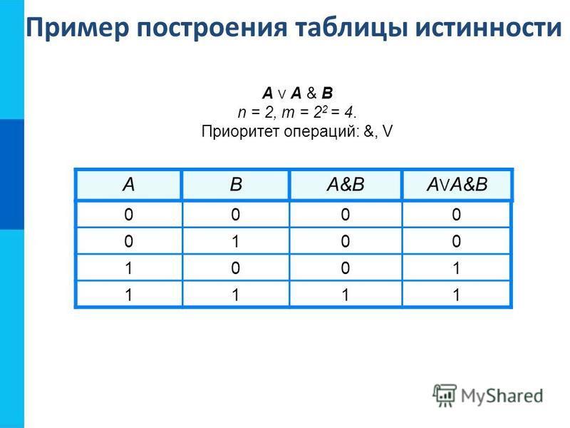 ABA&BA V A&B 0000 0100 1001 1111 А V A & B n = 2, m = 2 2 = 4. Приоритет операций: &, V Пример построения таблицы истинности