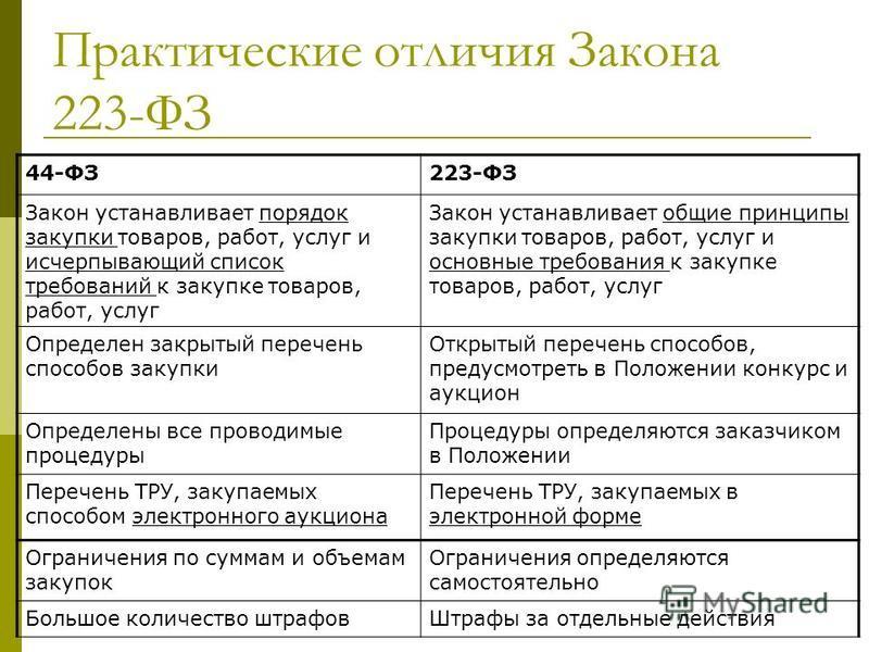 Разница между 44 фз и 223 фз в таблице была