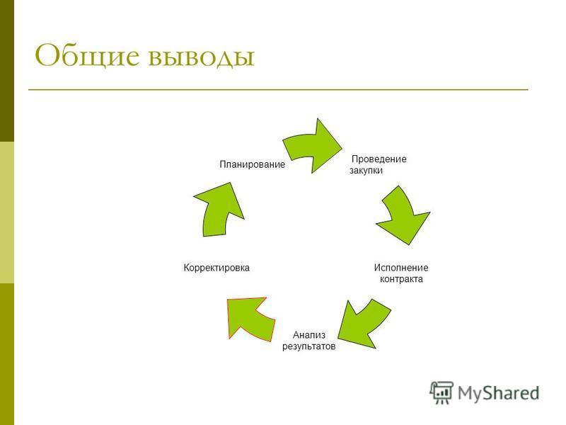 Общие выводы Проведение закупки Исполнение контракта Анализ результатов Корректировка Планирование