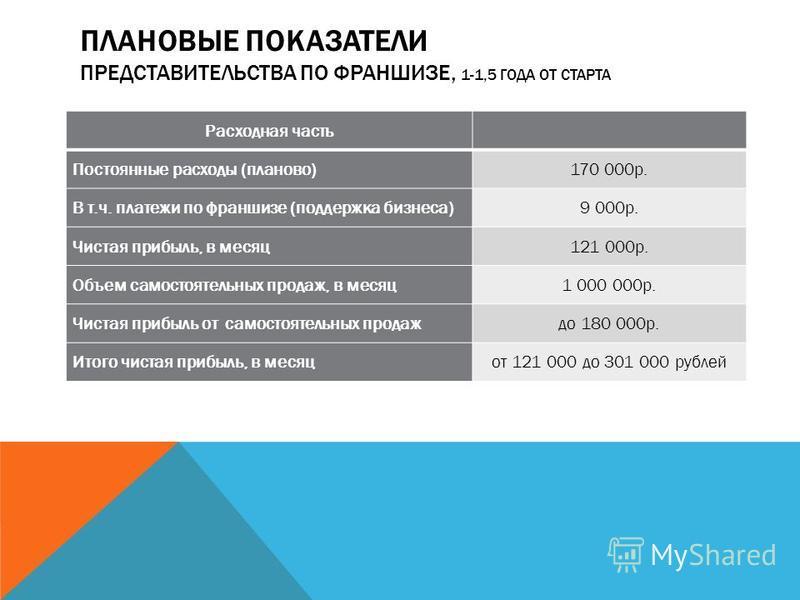 ПЛАНОВЫЕ ПОКАЗАТЕЛИ ПРЕДСТАВИТЕЛЬСТВА ПО ФРАНШИЗЕ, 1-1,5 ГОДА ОТ СТАРТА Расходная часть Постоянные расходы (планово)170 000 р. В т.ч. платежи по франшизе (поддержка бизнеса)9 000 р. Чистая прибыль, в месяц 121 000 р. Объем самостоятельных продаж, в м