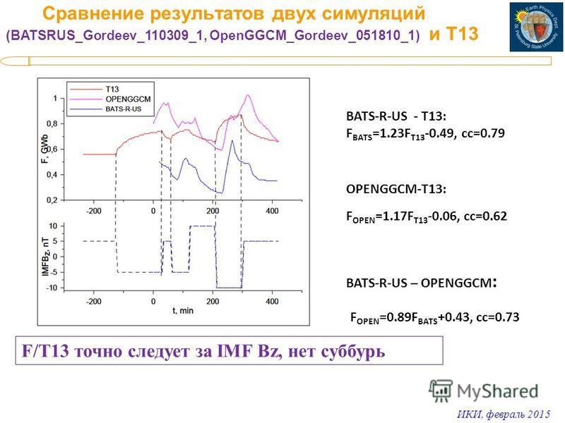 ИКИ, февраль 2015 Сравнение результатов двух симуляций (BATSRUS_Gordeev_110309_1, OpenGGCM_Gordeev_051810_1) и Т13 BATS-R-US - T13: F BATS =1.23F T13 -0.49, cc=0.79 OPENGGCM-T13: F OPEN =1.17F T13 -0.06, cc=0.62 BATS-R-US – OPENGGCM : F OPEN =0.89F B