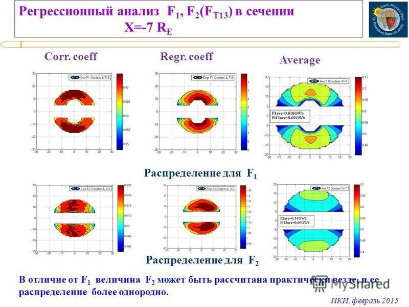 ИКИ, февраль 2015 Регрессионный анализ F 1, F 2 (F T13 ) в сечении X=-7 R E Corr. coeff Regr. coeff Average Распределение для F 1 В отличие от F 1 величина F 2 может быть рассчитана практически везде, и ее распределение более однородно. Распределение