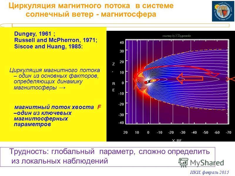 ИКИ, февраль 2015 courtesy by N.Tsyganenko Циркуляция магнитного потока в системе солнечный ветер - магнитосфера Dungey, 1961 ; Russell and McPherron, 1971; Siscoe and Huang, 1985: Циркуляция магнитного потока – один из основных факторов, определяющи