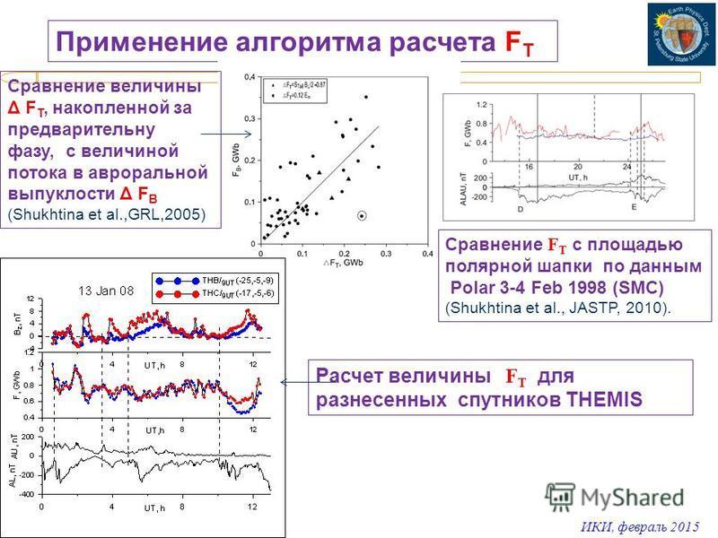 ИКИ, февраль 2015 Применение алгоритма расчета F T Cравнение величины Δ F T, накопленной за предварительную фазу, с величиной потока в авроральной выпуклости Δ F В (Shukhtina et al.,GRL,2005) Сравнение F T с площадью полярной шапки по данным Polar 3-