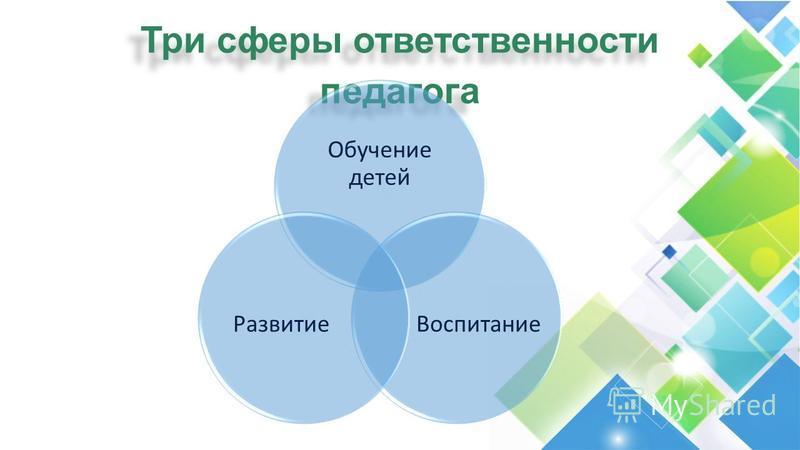 Три сферы ответственности педагога Обучение детей Воспитание Развитие