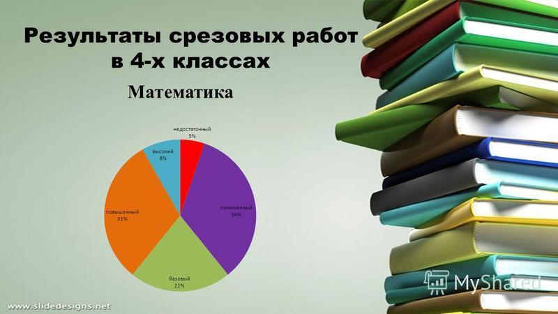 Результаты срезовых работ в 4-х классах Математика