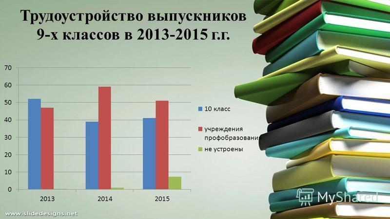 Трудоустройство выпускников 9-х классов в 2013-2015 г.г.