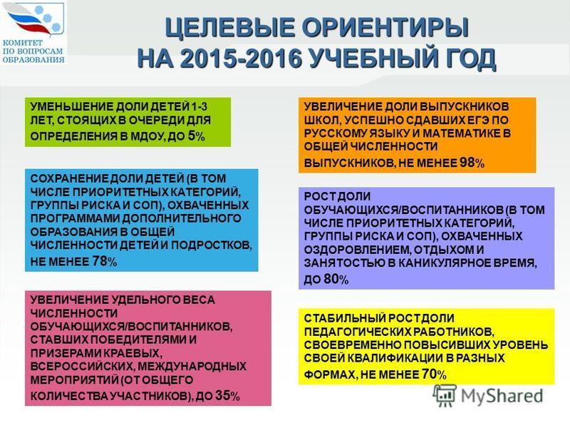 УМЕНЬШЕНИЕ ДОЛИ ДЕТЕЙ 1-3 ЛЕТ, СТОЯЩИХ В ОЧЕРЕДИ ДЛЯ ОПРЕДЕЛЕНИЯ В МДОУ, ДО 5 % УВЕЛИЧЕНИЕ УДЕЛЬНОГО ВЕСА ЧИСЛЕННОСТИ ОБУЧАЮЩИХСЯ/ВОСПИТАННИКОВ, СТАВШИХ ПОБЕДИТЕЛЯМИ И ПРИЗЕРАМИ КРАЕВЫХ, ВСЕРОССИЙСКИХ, МЕЖДУНАРОДНЫХ МЕРОПРИЯТИЙ (ОТ ОБЩЕГО КОЛИЧЕСТВА