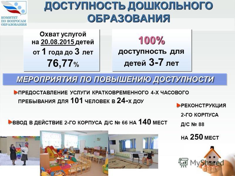 МЕРОПРИЯТИЯ ПО ПОВЫШЕНИЮ ДОСТУПНОСТИ Охват услугой на 20.08.2015 детей от 1 года до 3 лет 76,77 % 100% 100% доступность для детей 3-7 лет ДОСТУПНОСТЬ ДОШКОЛЬНОГО ОБРАЗОВАНИЯ ВВОД В ДЕЙСТВИЕ 2-ГО КОРПУСА Д/С 66 НА 140 МЕСТ РЕКОНСТРУКЦИЯ 2-ГО КОРПУСА Д