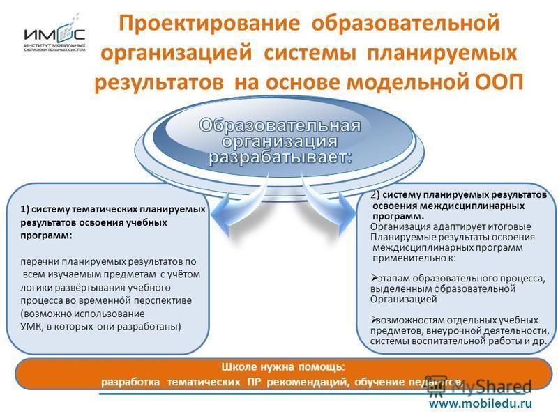 Проектирование образовательной организацией системы планируемых результатов на основе модельной ООП www.mobiledu.ru 2 ) систему планируемых результатов освоения междисциплинарных программ. Организация адаптирует итоговые Планируемые результаты освоен