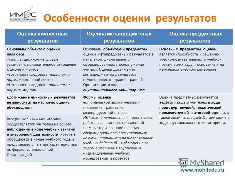 Особенности оценки результатов www.mobiledu.ru Оценка личностных результатов Оценка метапредметных результатов Оценка предметных результатов Основным объектом оценки являются: мотивационно-смысловые установки, положительное отношение к школе и к учеб