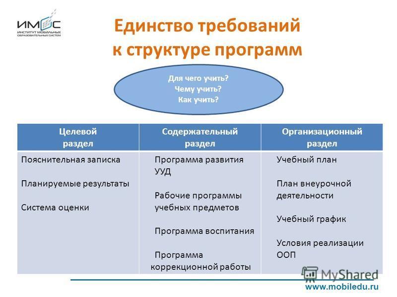 Единство требований к структуре программ www.mobiledu.ru Целевой раздел Содержательный раздел Организационный раздел Пояснительная записка Планируемые результаты Система оценки Программа развития УУД Рабочие программы учебных предметов Программа восп