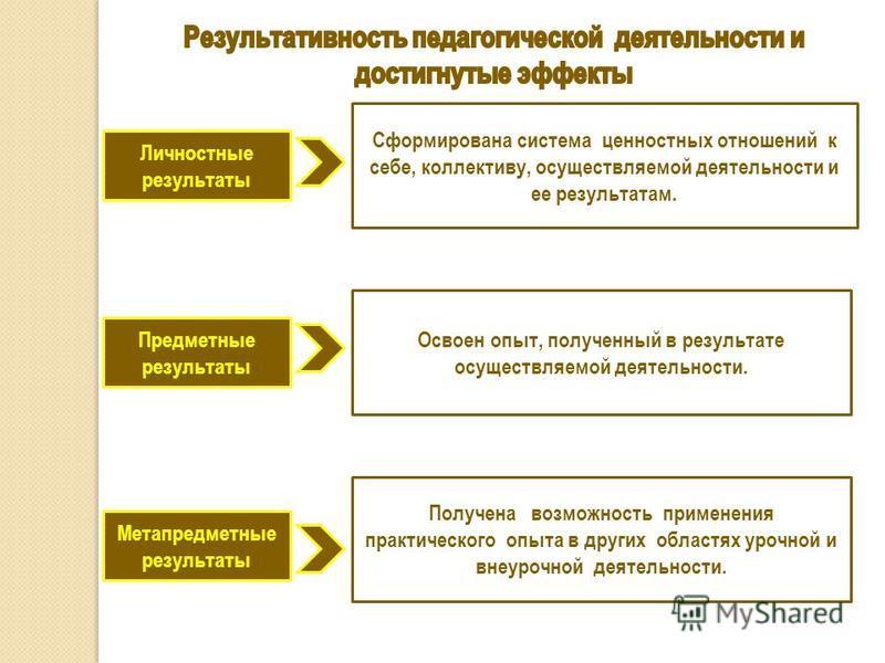 Личностные результаты Метапредметные результаты Предметные результаты Сформирована система ценностных отношений к себе, коллективу, осуществляемой деятельности и ее результатам. Освоен опыт, полученный в результате осуществляемой деятельности. Получе