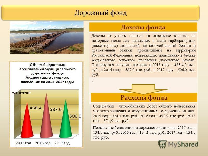 Дорожный фонд Доходы фонда Доходы от уплаты акцизов на дизельное топливо, на моторные масла для дизельных и (или) карбюраторных (инжекторных) двигателей, на автомобильный бензин и прямогонный бензин, производимые на территории Российской Федерации, п