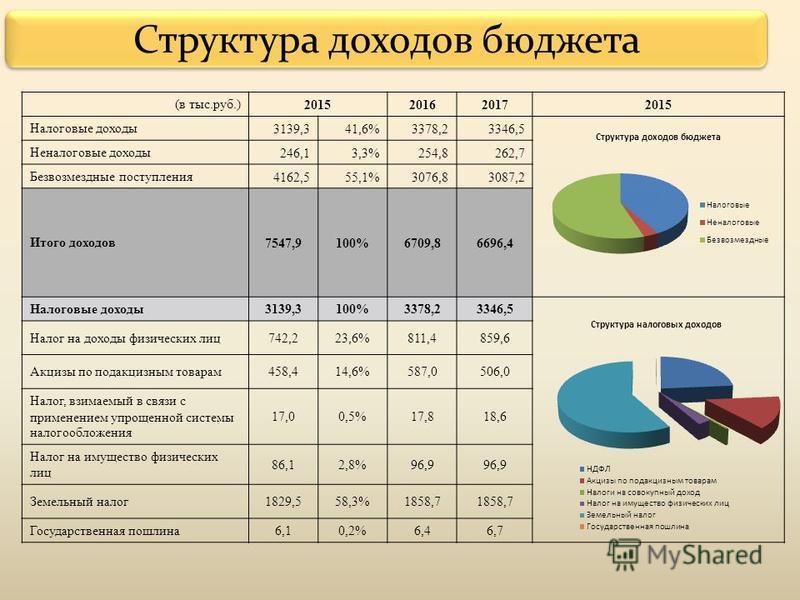 Структура доходов бюджетта (в тыс.руб.) 2015201620172015 Налоговые доходы 3139,341,6%3378,23346,5 Неналоговые доходы 246,13,3%254,8262,7 Безвозмездные поступления 4162,555,1%3076,83087,2 Итого доходов 7547,9100%6709,86696,4 Налоговые доходы 3139,3100