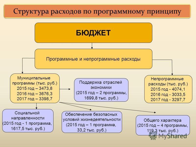 Структура расходов по программному принципу БЮДЖЕТ Программные и непрограммные расходы Муниципальные программы (тыс. руб.) 2015 год – 3473,82016 год – 3676,32017 год – 3398,7 Непрограммные расходы (тыс. руб.) 2015 год - 4074,12016 год - 3033,52017 го