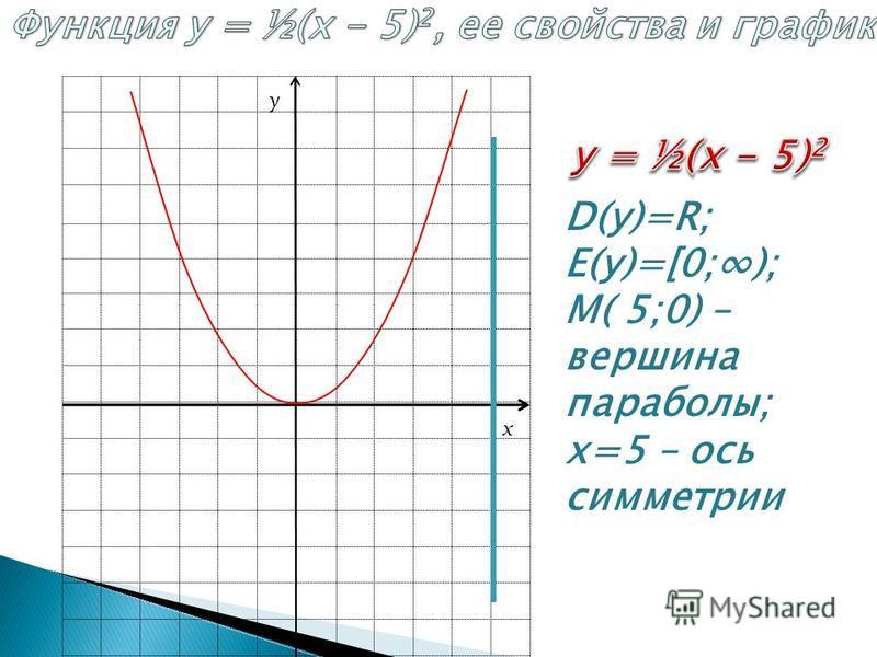 D(у)=R; E(у)=[0;); М( 5;0) – вершина параболы; х=5 – ось симметрии x y