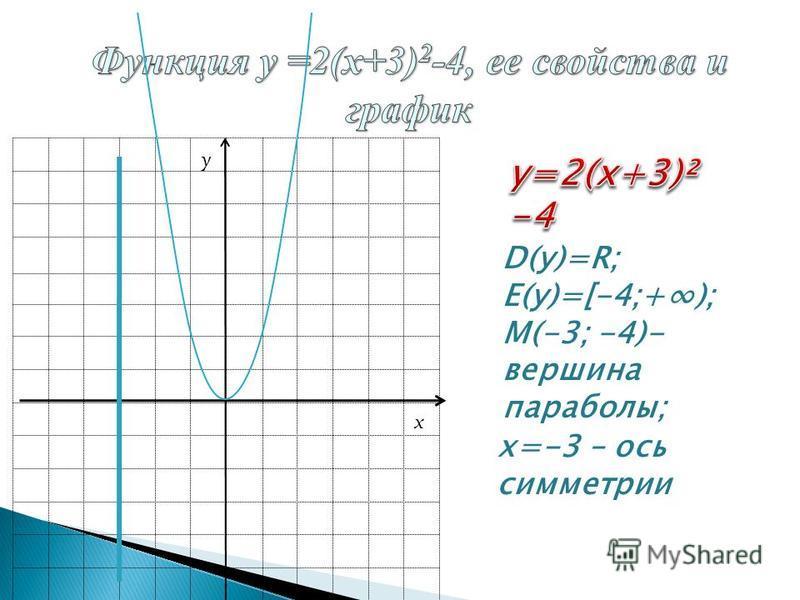 D(у)=R;D(у)=R; E(у)=[-4;+); М(-3; -4)- вершина параболы; х=-3 – ось симметрии x y
