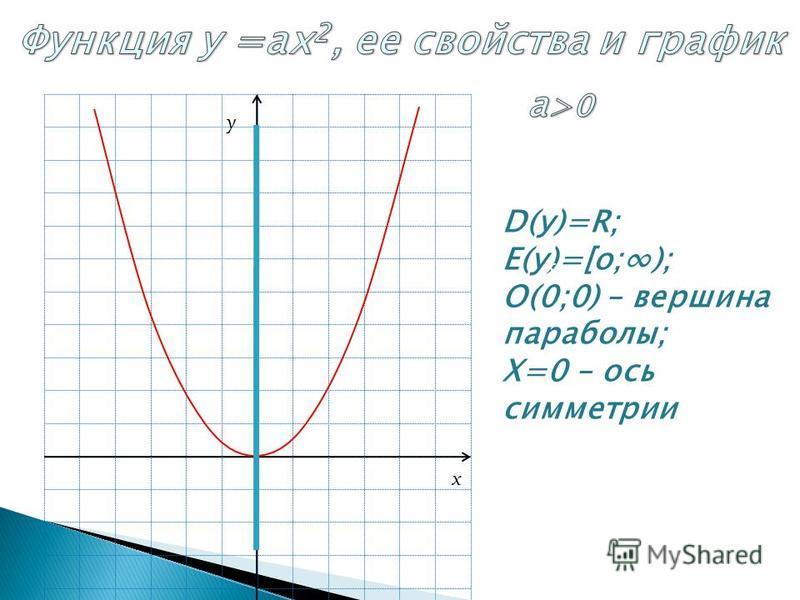 D(у)=R; E(у)=[о;); О(0;0) – вершина параболы; Х=0 – ось симметрии О у х x y
