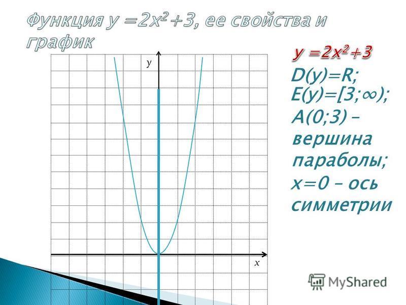 A(0;3) – вершина параболы; А О у D(у)=R; E(у)=[3;); х=0 – ось симметрии x y