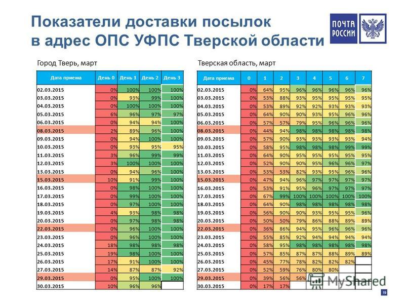 19 Показатели доставки посылок в адрес ОПС УФПС Тверской области Дата приема День 0День 1День 2День 3 02.03.20150%100% 03.03.20150%93%99%100% 04.03.20150%100% 05.03.20156%96%97% 06.03.20150%94% 100% 08.03.20152%89%96%100% 09.03.20150%94%100% 10.03.20