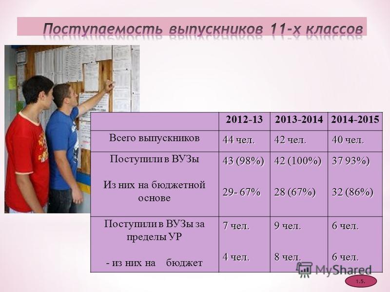 2012-132013-20142014-2015 Всего выпускников 44 чел. 42 чел. 40 чел. Поступили в ВУЗы Из них на бюджетной основе 43 (98%) 29- 67% 42 (100%) 28 (67%) 37 93%) 32 (86%) Поступили в ВУЗы за пределы УР - из них на бюджет 7 чел. 4 чел. 9 чел. 8 чел. 6 чел.