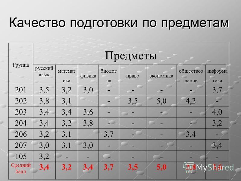 Качество подготовки по предметам Группа Предметы русский язык математика физика биолог ия право экономика обществознание информатика 2013,53,23,0----3,7 2023,83,1 -3,55,04,2- 2033,4 3,6----4,0 2043,43,23,8----3,2 2063,23,1 3,7--3,4- 2073,03,13,0----3