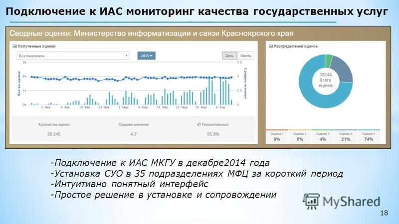 18 Подключение к ИАС мониторинг качества государственных услуг -Подключение к ИАС МКГУ в декабре 2014 года -Установка СУО в 35 подразделениях МФЦ за короткий период -Интуитивно понятный интерфейс -Простое решение в установке и сопровождении