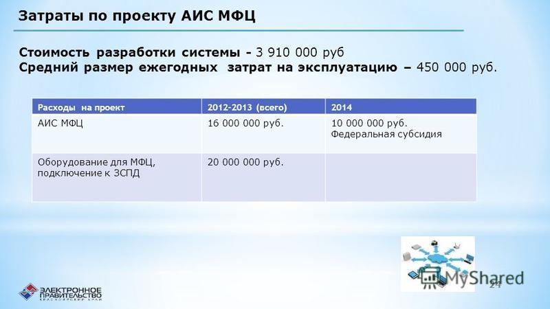 Стоимость разработки системы - 3 910 000 руб Средний размер ежегодных затрат на эксплуатацию – 450 000 руб. Расходы на проект 2012-2013 (всего)2014 АИС МФЦ16 000 000 руб.10 000 000 руб. Федеральная субсидия Оборудование для МФЦ, подключение к ЗСПД 20