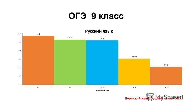 ОГЭ 9 класс Пермский край: русский язык – 56,4